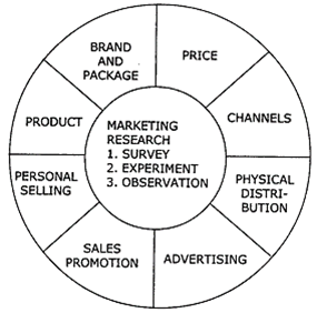 MBA ONLINE LIBRARY: MARKETING INFORMATION SYSTEM