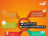 5 Aspects of VERSYS Performance