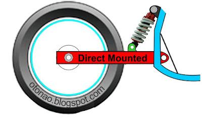 Suspensi belakang Sepeda Motor monoshock direct mounted