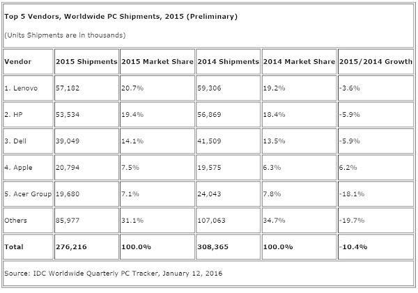 Worldwide PC shipments in 2015