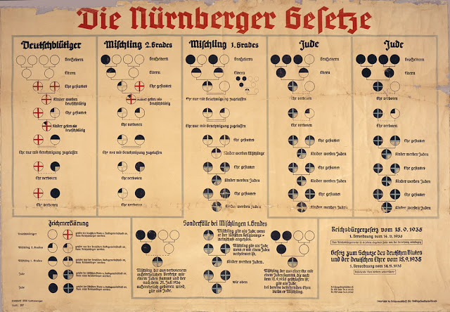 Nuremberg Laws - racial classification chart