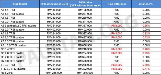 Senarai Harga Terkini Kenderaan Audi Baru Di Malaysia