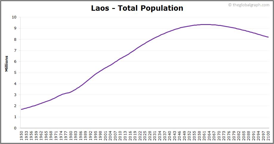 Laos  Total Population Trend