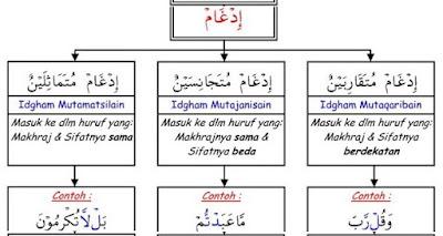 Pengertian & Contoh Idgham Mutamatsilain, Mutaqaribain Serta Mutajanisain
