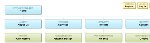 slickmapcss - Geliştiriciler ve Tasarımcılar İçin CSS Kaynakları