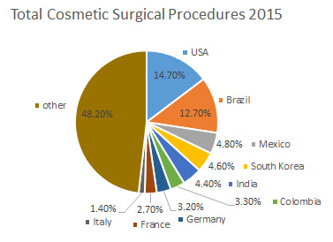 total world cosmetic surgeries 2015