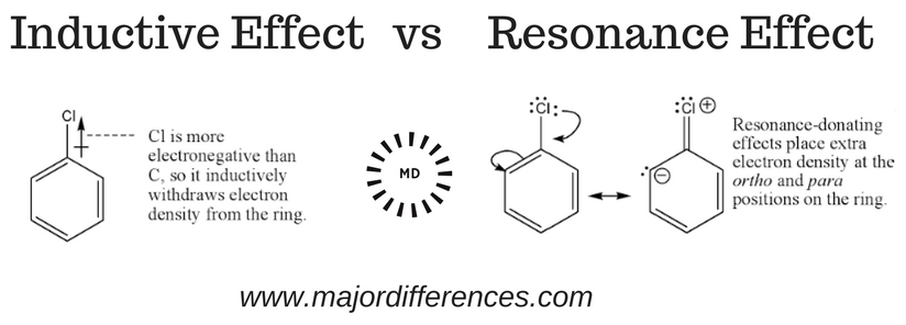 Inductive effect vs Resonance effect
