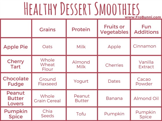 FroBunni | Healthy Dessert Smoothies