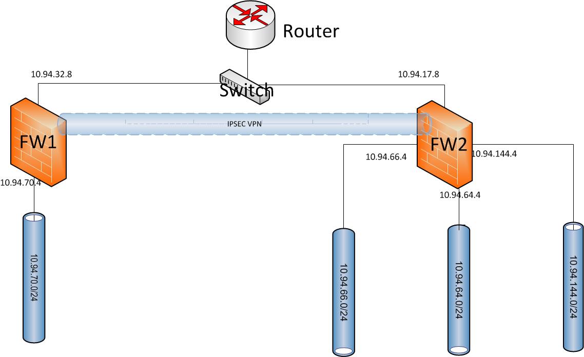 Policy Based IPSec VPN Configuration Between SRX Firewalls