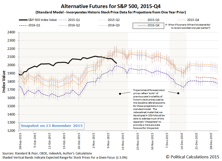 Alternative Futures - S&P 500 - 2015Q4 - Standard Model - Snapshot on 2015-11-13