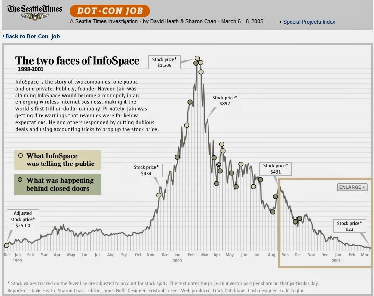 InfoSpace bubble stock chart dot com