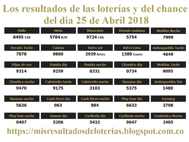 Resultados de las loterías de Colombia | Ganar chance | Los resultados de las loterías y del chance del dia 25 de Abril 2018