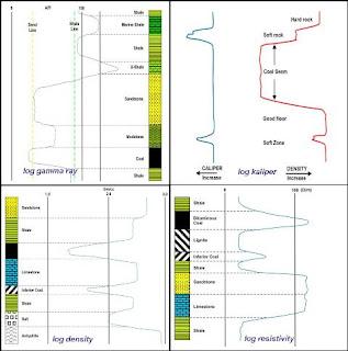 Logging geofisika pada batubara