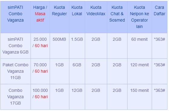 Cara paket Internet Murah Bonus Telepon Telkomsel