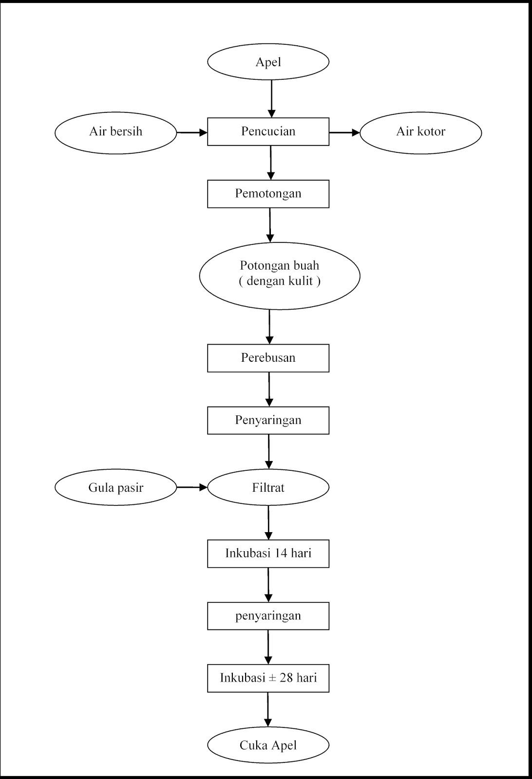 Laporan praktikum cuka apel my corner diagram alir ccuart Choice Image