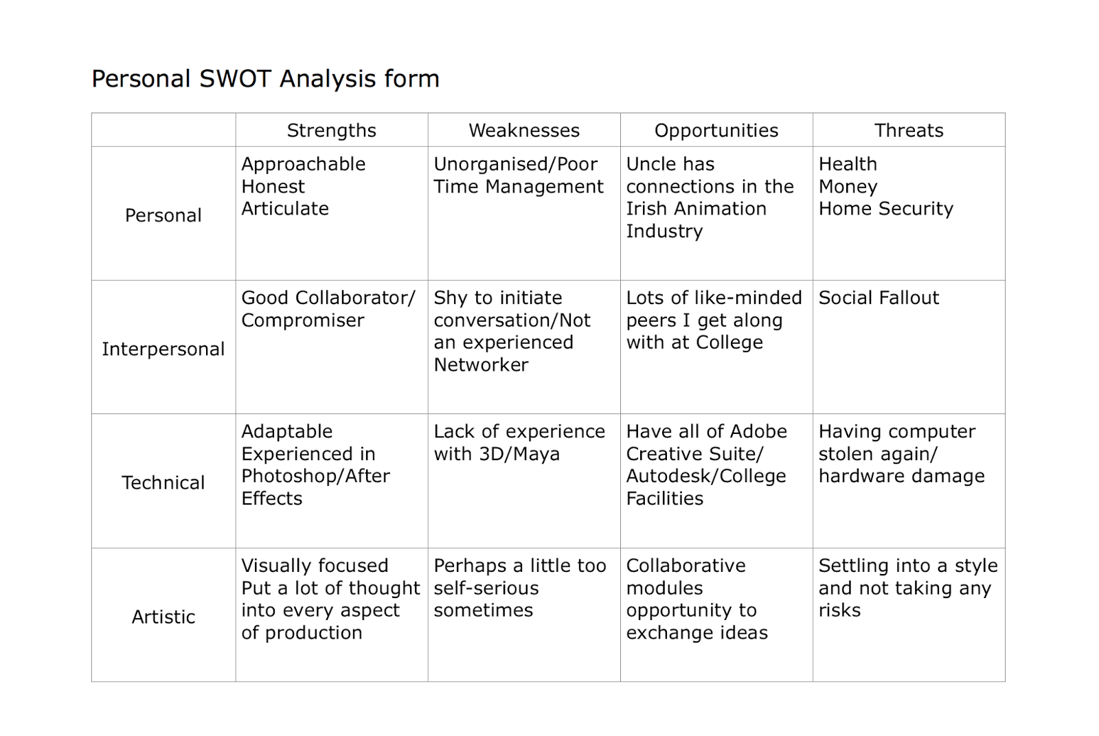 swot analysis of sasa hk Swot analysis takes an even narrower focus by centering on an individual firm specifically, swot analysis is a tool that considers a firm's s trengths and w eaknesses along with the o pportunities and t hreats that exist in the firm's environment (swot [image missing in original] .
