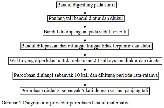 diagram alir prosedur percobaan bandul matematis