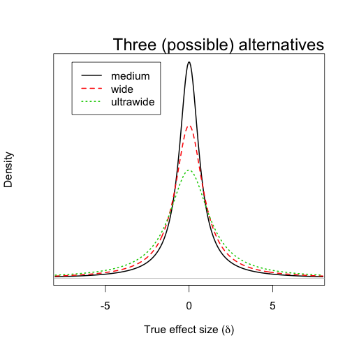Comparing Frequentist, Bayesian and Simulation methods and
