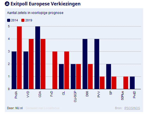 https://www.nu.nl/europese-verkiezingen-2019/5906364/exitpoll-europese-verkiezingen-pvda-grootste-partij-vvd-en-cda-tweede.html