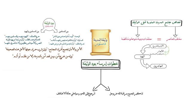 سلسلة اختصار دروس الامتحان الجهوي التربية الإسلامية الدرس 2 : (وثيقة المدينة)