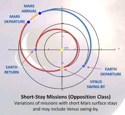 Exo Cruiser: 520 Day Mars Mission Simulation by ESA Yields OK