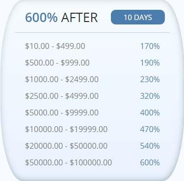 Инвестиционные планы Signum Trade LTD 3