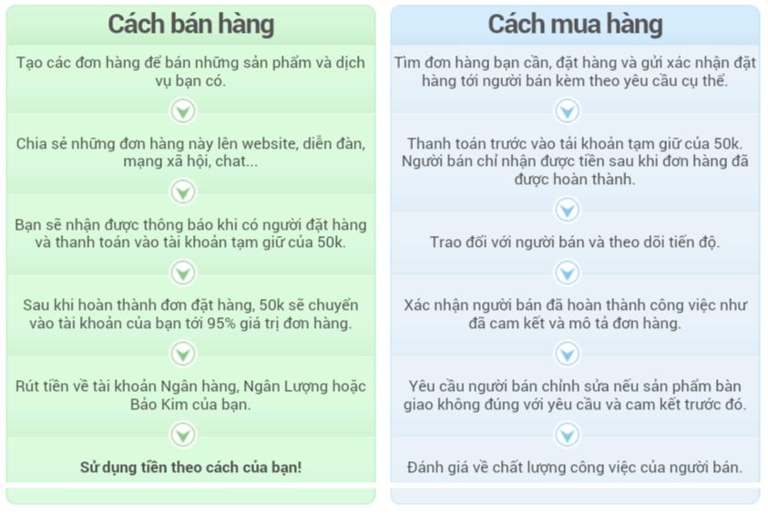 Kiếm tiền uy tín từ hệ thống dịch vụ trực tuyến 50k.vn