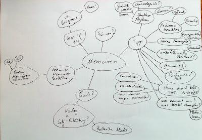 """Mind Map für """"Memoiren"""" schreiben."""