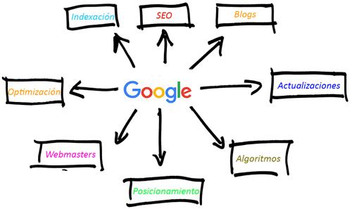 Visita el blog para Webmasters de Google