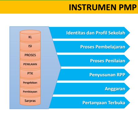 gambar instrumen PMP