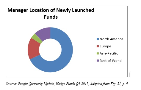 The Hedge Fund Blog Man: New Hedge Fund Launches 2017