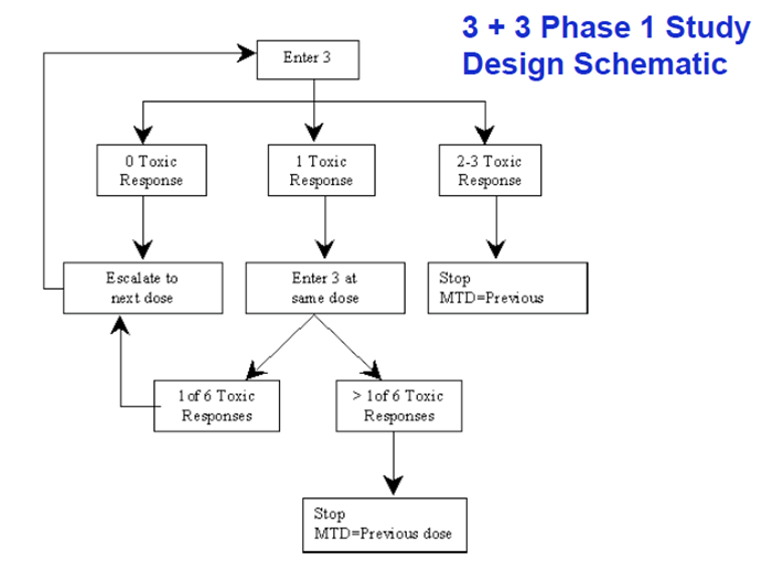 On Biostatistics and Clinical Trials: Phase I Dose