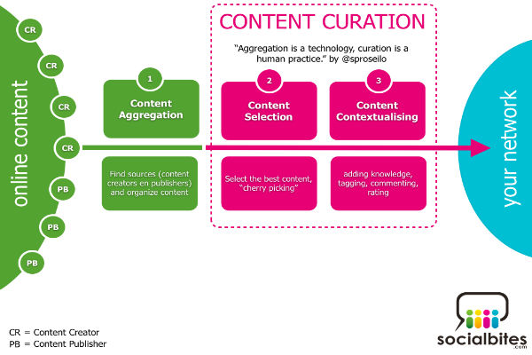 content-curation-tools and contentcuration process-600x400