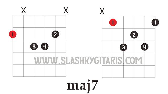 belajar gitar jazz, gitar jazz, chord jazz, kunci gitar jazz, major 7, maj7