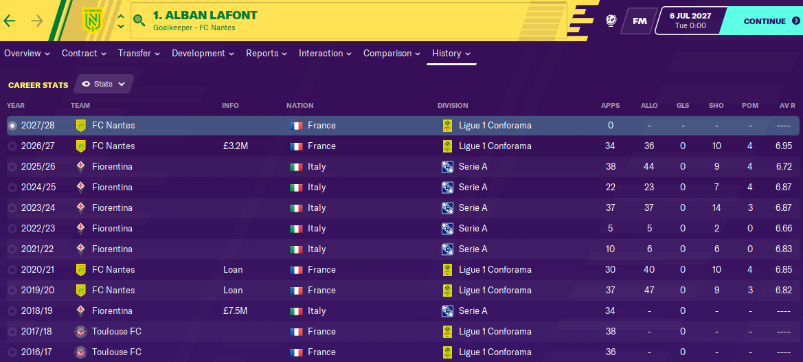 Alban Lafont: Career History until 2027