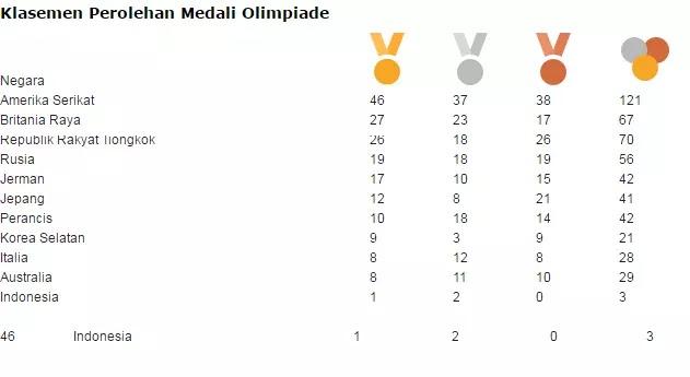 Klasemen Medali Olimpiade