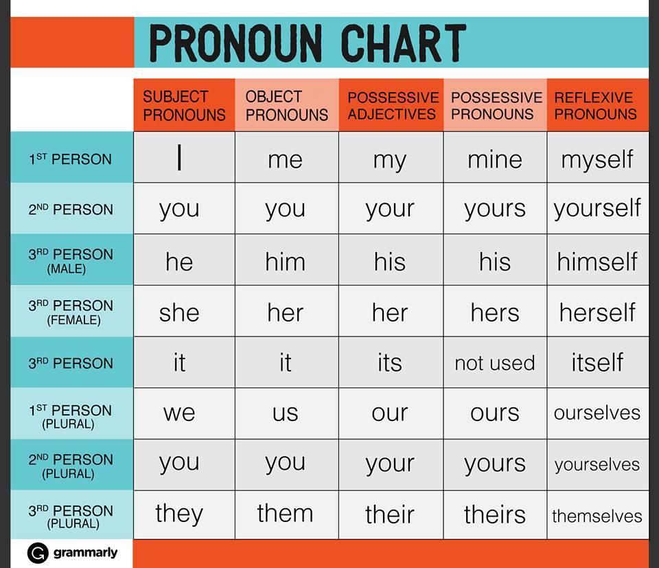 جدول الضمائر فى اللغة الانجليزية English-Pronouns