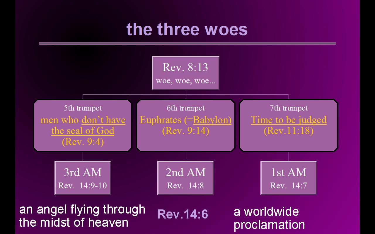 Three Angels Message Study Guide