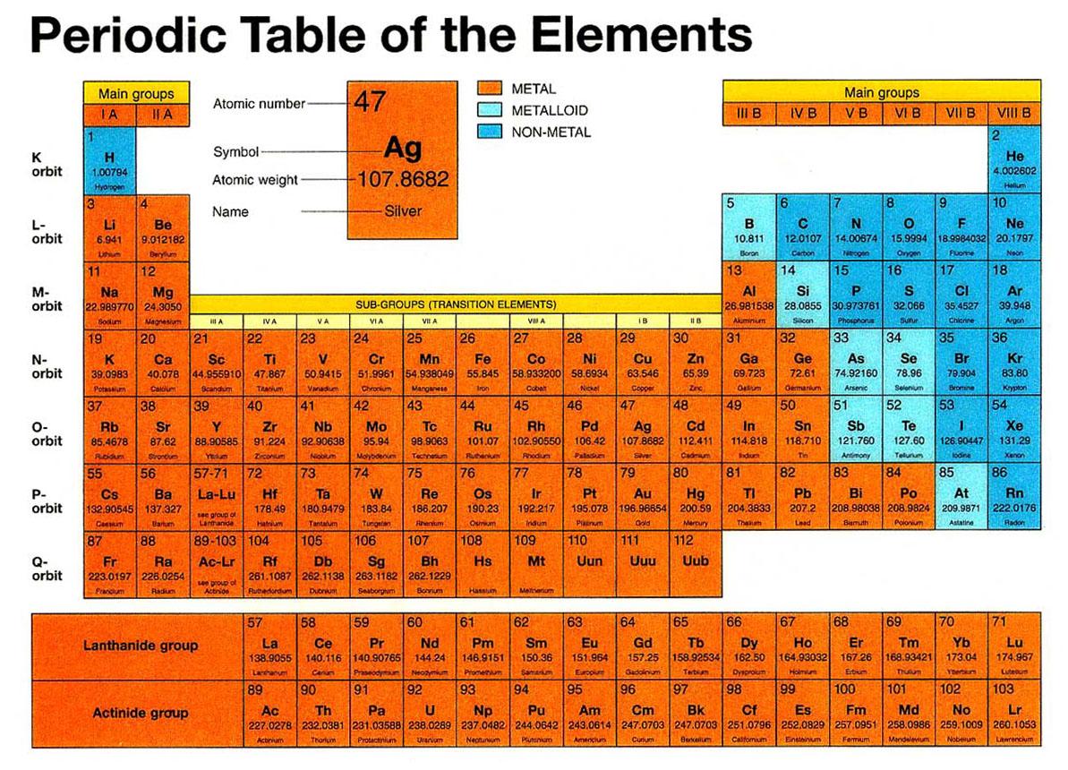 Deladelmur purezza - Tavola periodica dei metalli ...