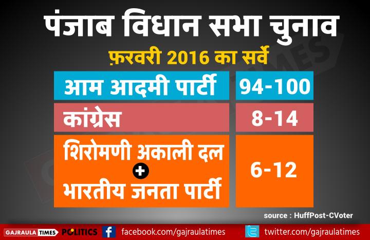 punjab-poll-2016-huffpost