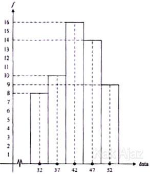 Menentukan modus dari data yang tersaji dalam histogram, soal statistika UN 2017