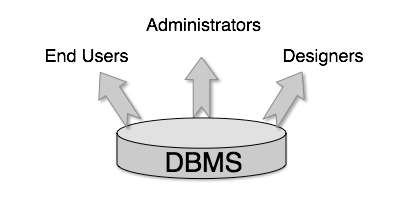 What is Database or Database Managment System(DBMS) | TheHackTech