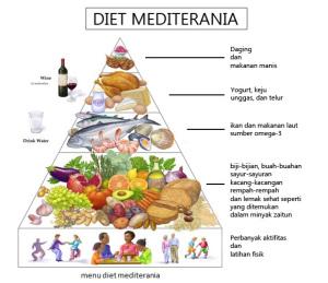 10 Cara Sukses Melakukan Diet Mediterania