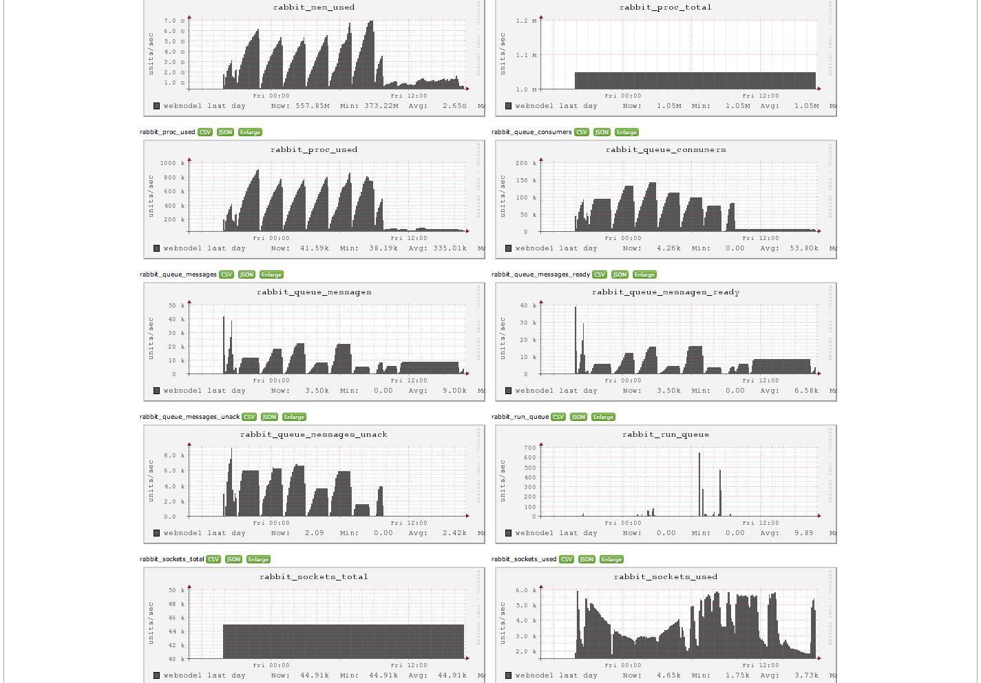 mySQL DBA, Architecture, Dev, Scale, HA, Code : mySQL