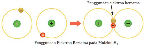 penggunaan elektron