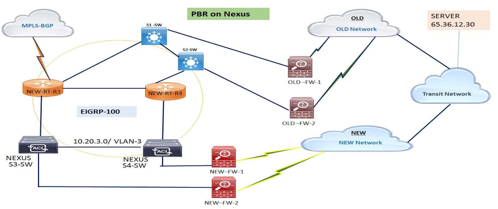 Network Lab's
