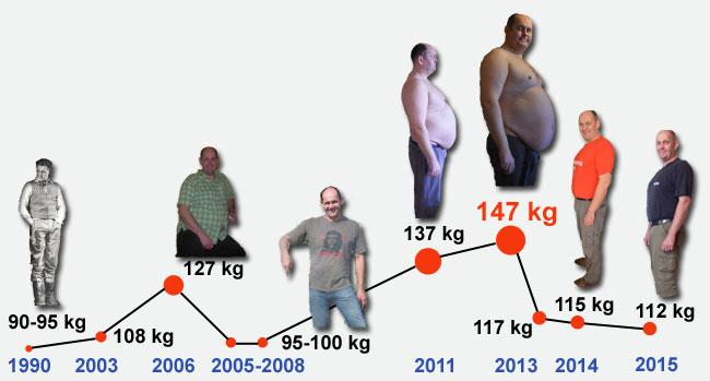 pateikite savo svorio metimo istoriją
