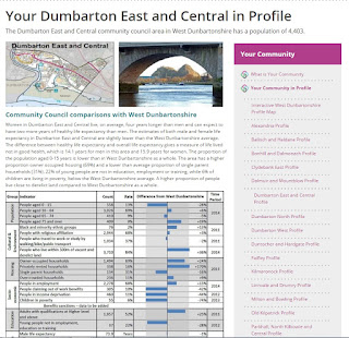 An example of a West Dunbartonshire Community profile