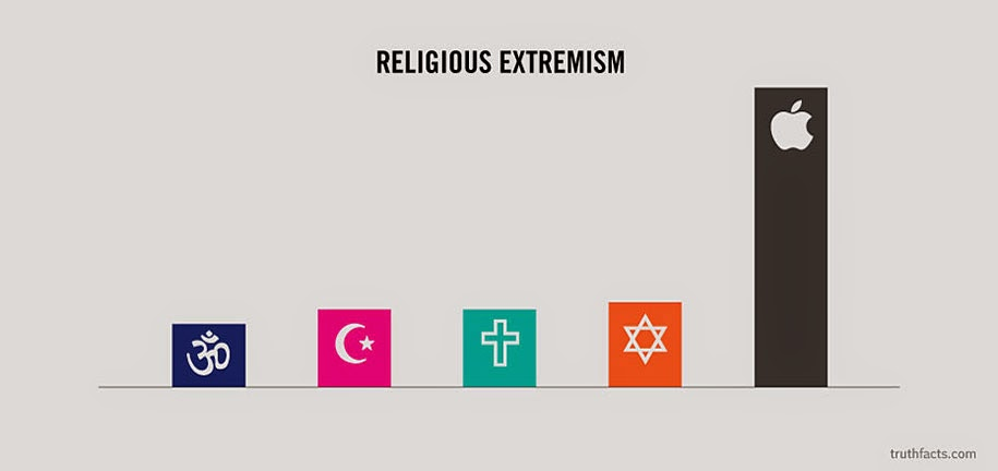 Religious extremism based on various religions