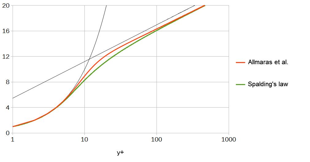 Mut Wall Function for Spalart Allmaras model